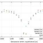 Wojny robotów: sterowanie + prędkość serw