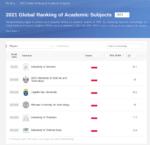 Wydział Fizyki UwB w rankingu GRAS